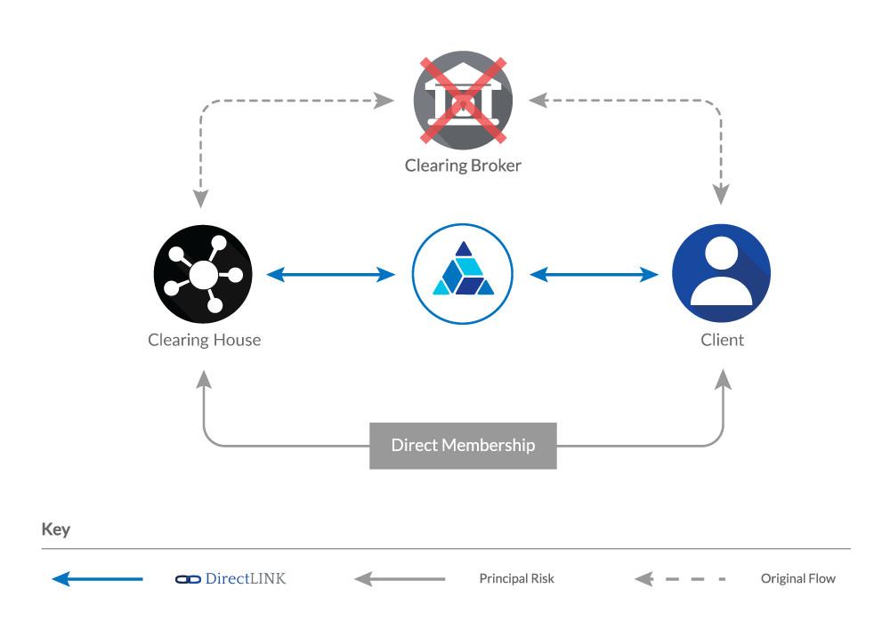 sernova-diagrams-DirectLINK